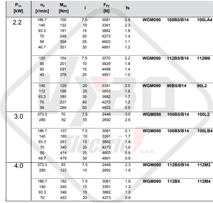 parametre výkonnosti prevodovka wgm090