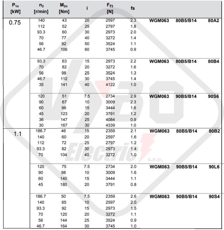 parametre výkonnosti prevodovka wgm063