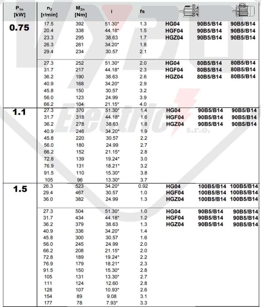 tabuľka výberu prevodovky čelná prevodovka hg04